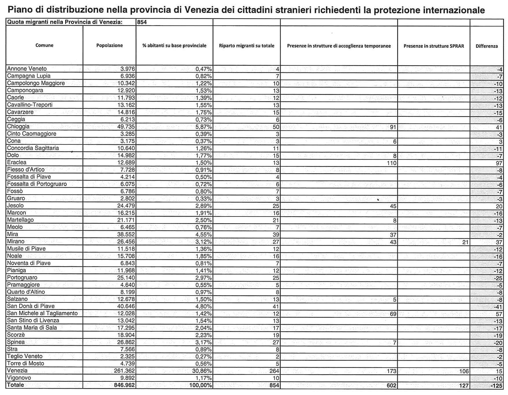 tabella distribuzione profughi provincia venezia-2